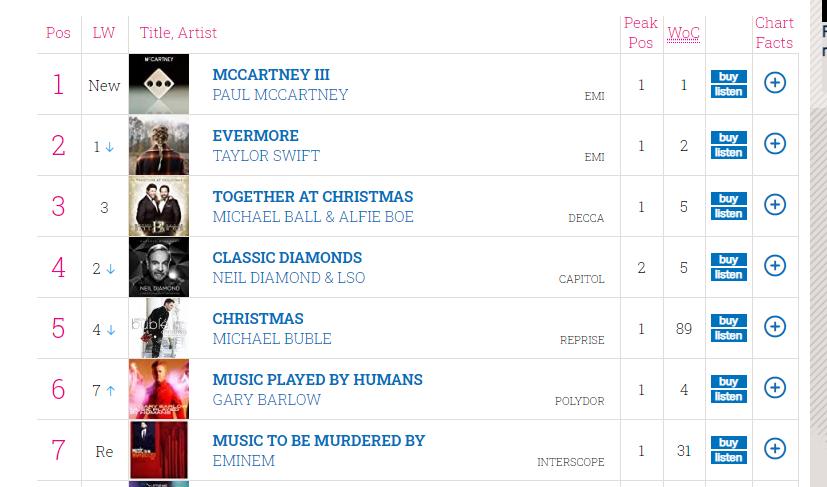 britannica Official Charts Company.